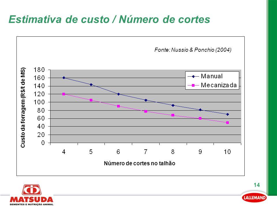 14 Estimativa de custo / Número de cortes Custo da forragem (R$/t de MS) Número de cortes no talhão Fonte: Nussio & Ponchio (2004)