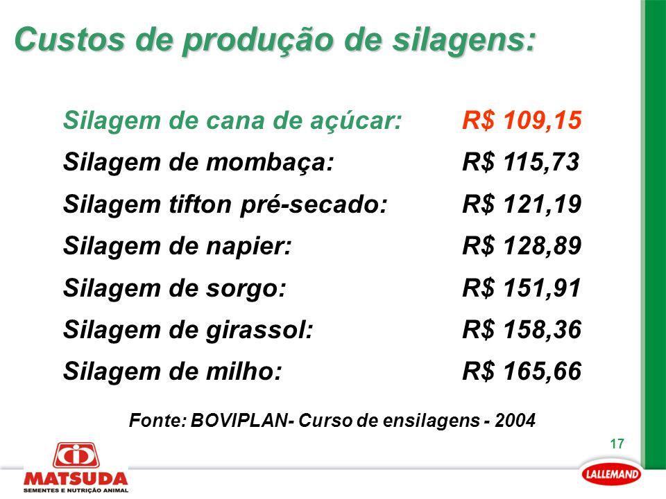 17 Custos de produção de silagens: Silagem de cana de açúcar: R$ 109,15 Silagem de mombaça: R$ 115,73 Silagem tifton pré-secado: R$ 121,19 Silagem de