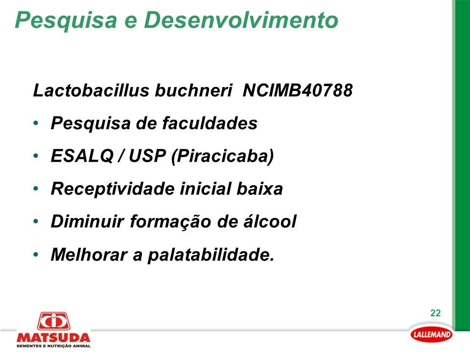 22 Lactobacillus buchneri NCIMB40788 Pesquisa de faculdades ESALQ / USP (Piracicaba) Receptividade inicial baixa Diminuir formação de álcool Melhorar