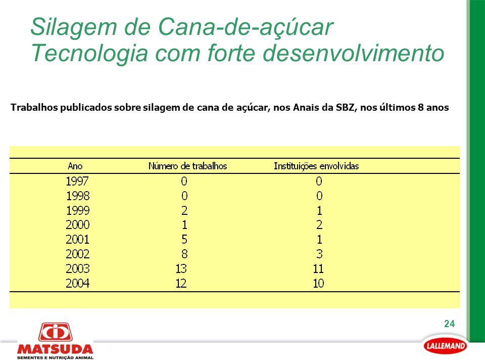 24 Silagem de Cana-de-açúcar Tecnologia com forte desenvolvimento Trabalhos publicados sobre silagem de cana de açúcar, nos Anais da SBZ, nos últimos