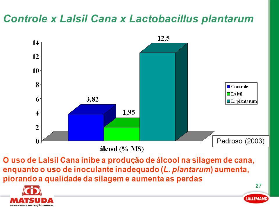 27 Pedroso (2003) Controle x Lalsil Cana x Lactobacillus plantarum O uso de Lalsil Cana inibe a produção de álcool na silagem de cana, enquanto o uso