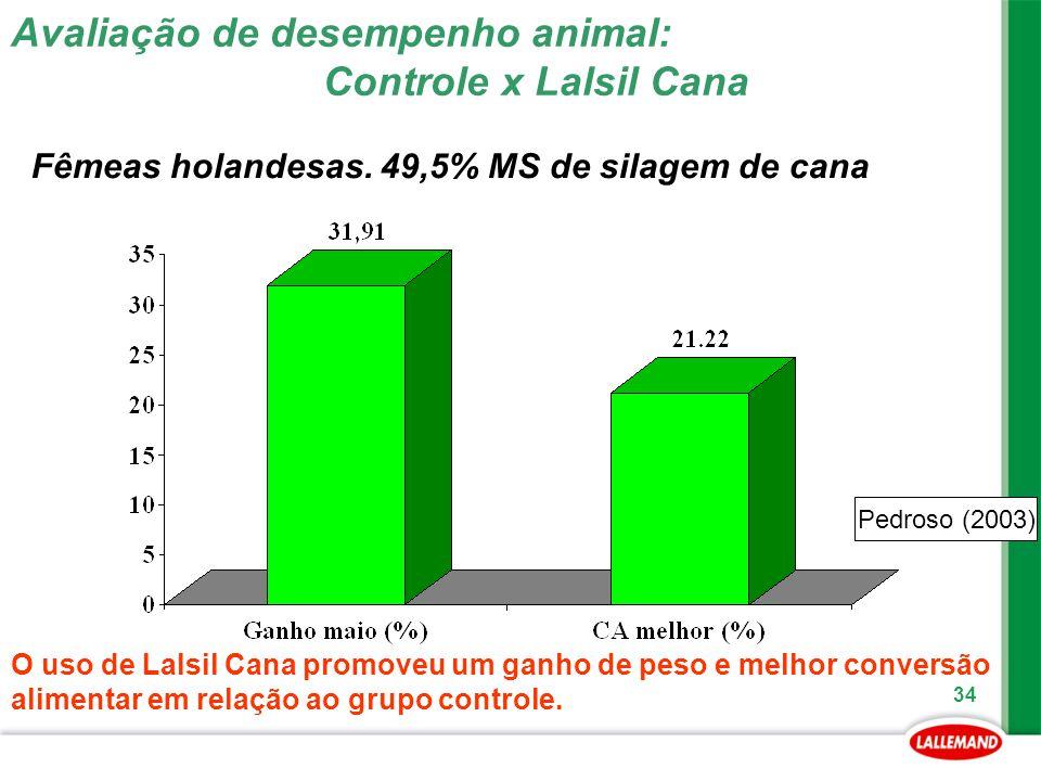 34 Pedroso (2003) Avaliação de desempenho animal: Controle x Lalsil Cana O uso de Lalsil Cana promoveu um ganho de peso e melhor conversão alimentar e