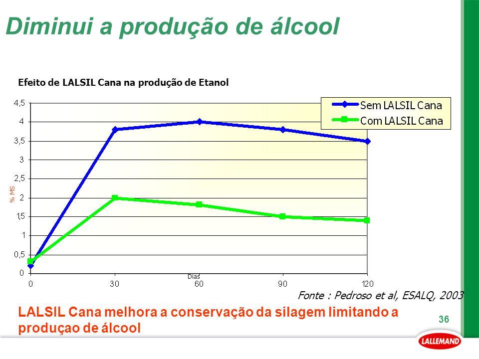 36 Diminui a produção de álcool Fonte : Pedroso et al, ESALQ, 2003 Dias % MS Efeito de LALSIL Cana na produção de Etanol LALSIL Cana melhora a conserv