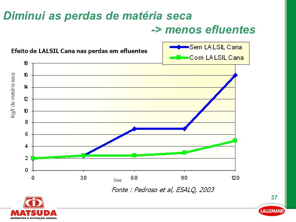 37 Diminui as perdas de matéria seca -> menos efluentes Fonte : Pedroso et al, ESALQ, 2003 Efeito de LALSIL Cana nas perdas em efluentes Dias Kg/t de