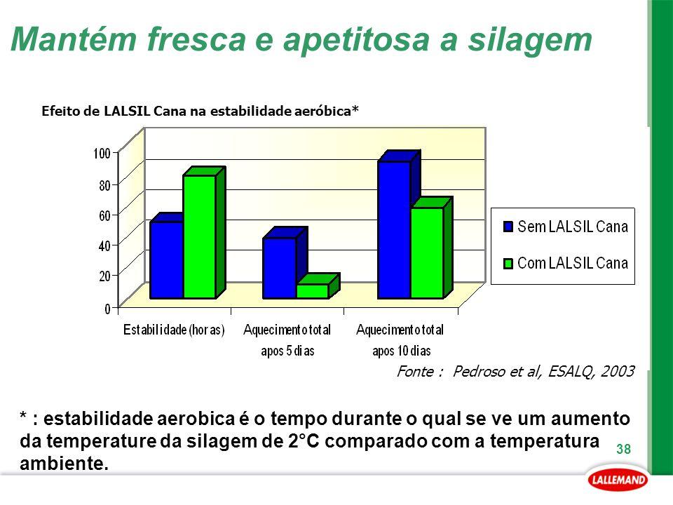 38 Mantém fresca e apetitosa a silagem Fonte : Pedroso et al, ESALQ, 2003 Efeito de LALSIL Cana na estabilidade aeróbica* * : estabilidade aerobica é