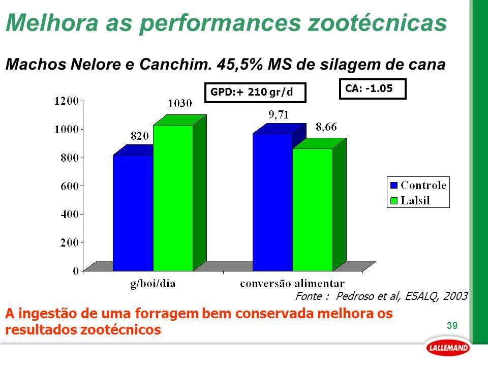 39 Melhora as performances zootécnicas CA: -1.05 A ingestão de uma forragem bem conservada melhora os resultados zootécnicos Fonte : Pedroso et al, ES