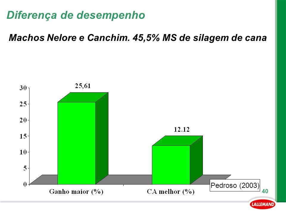 40 Machos Nelore e Canchim. 45,5% MS de silagem de cana Pedroso (2003) Diferença de desempenho