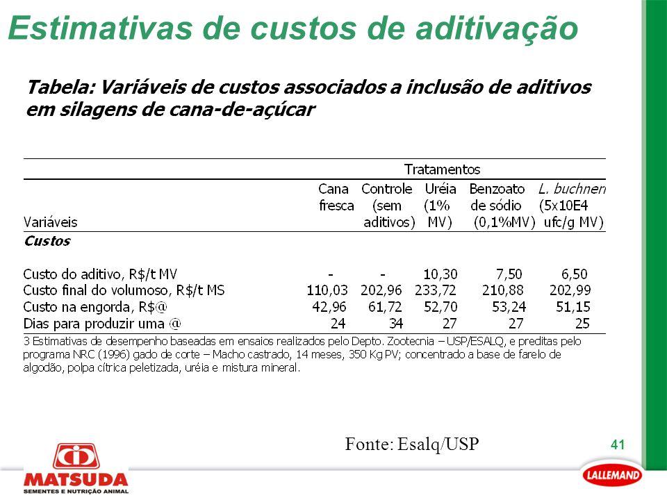 41 Estimativas de custos de aditivação Tabela: Variáveis de custos associados a inclusão de aditivos em silagens de cana-de-açúcar Fonte: Esalq/USP