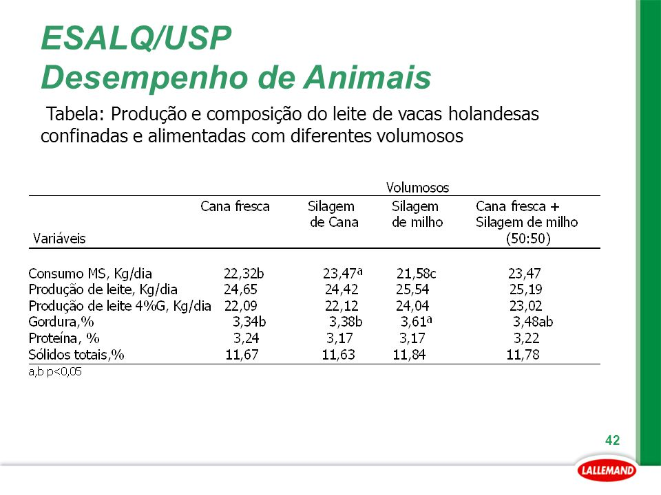 42 ESALQ/USP Desempenho de Animais Tabela: Produção e composição do leite de vacas holandesas confinadas e alimentadas com diferentes volumosos