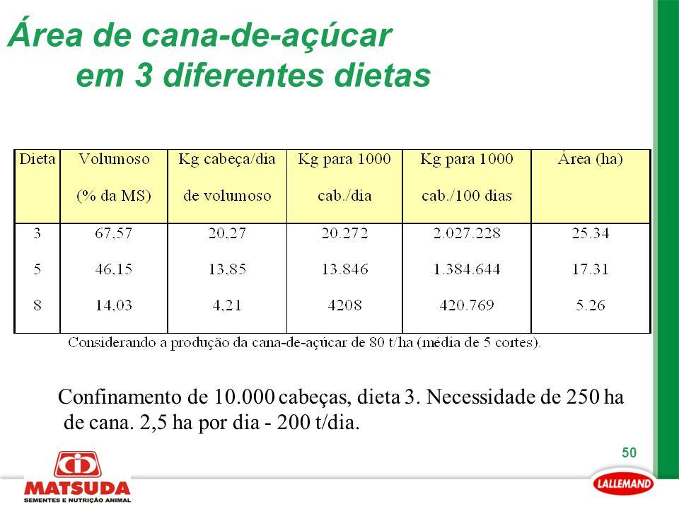 50 Área de cana-de-açúcar em 3 diferentes dietas Confinamento de 10.000 cabeças, dieta 3. Necessidade de 250 ha de cana. 2,5 ha por dia - 200 t/dia.