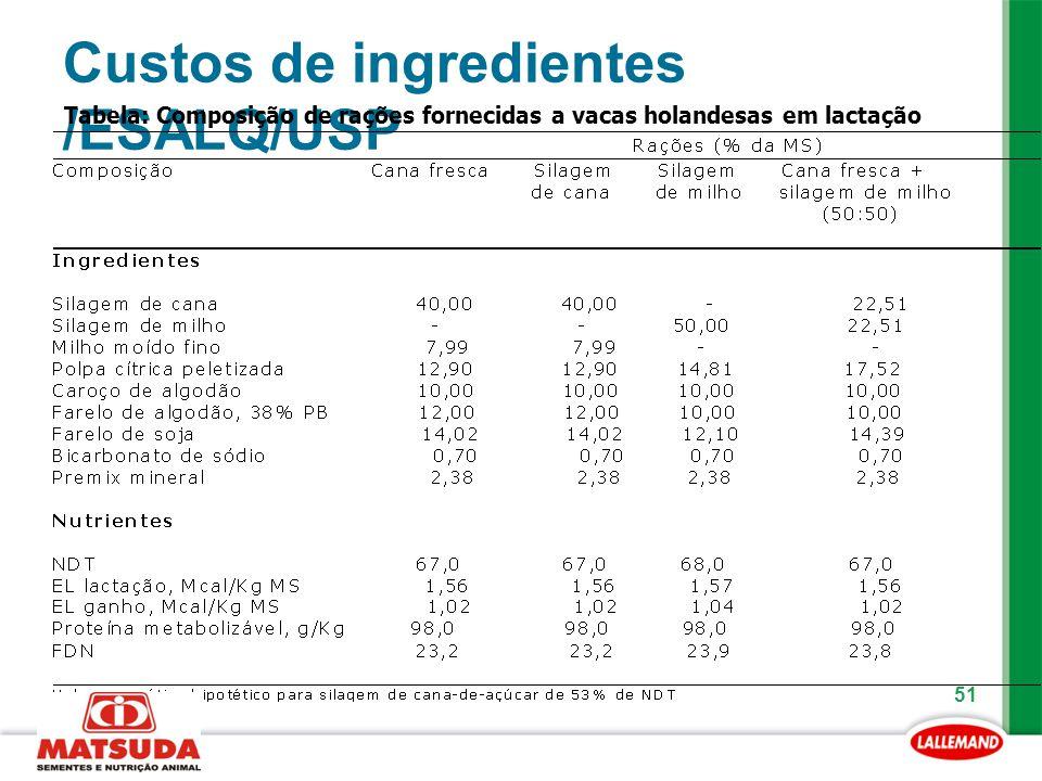 51 Custos de ingredientes /ESALQ/USP Tabela: Composição de rações fornecidas a vacas holandesas em lactação