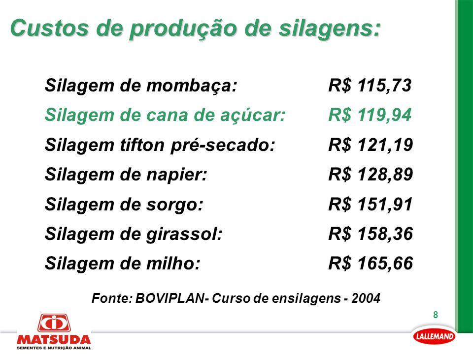 8 Custos de produção de silagens: Silagem de mombaça: R$ 115,73 Silagem de cana de açúcar: R$ 119,94 Silagem tifton pré-secado: R$ 121,19 Silagem de n