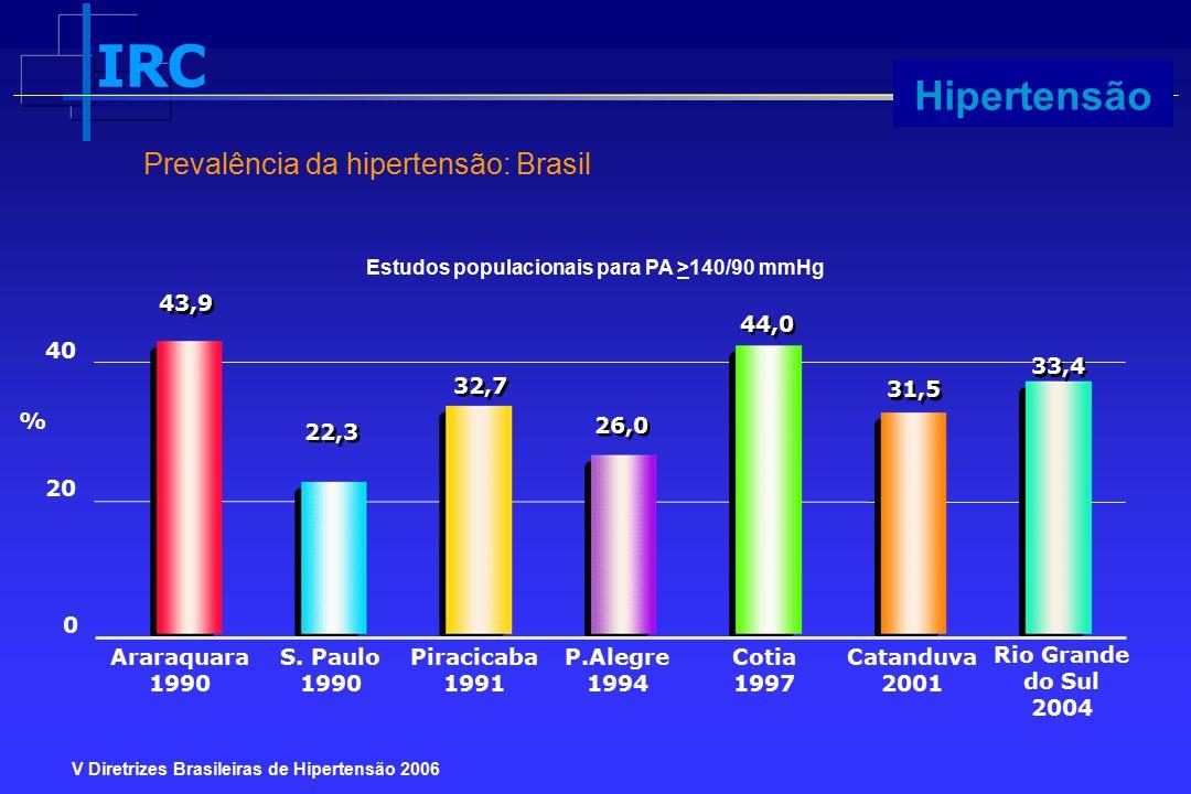 IRC Progressão V Diretrizes Brasileiras de Hipertensão 2006 Prevalência da hipertensão: Brasil % Estudos populacionais para PA >140/90 mmHg Araraquara