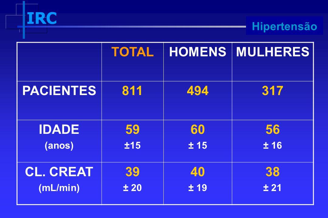 IRC Progressão TOTALHOMENSMULHERES PACIENTES811494317 IDADE (anos) 59 ±15 60 ± 15 56 ± 16 CL. CREAT (mL/min) 39 ± 20 40 ± 19 38 ± 21 Hipertensão