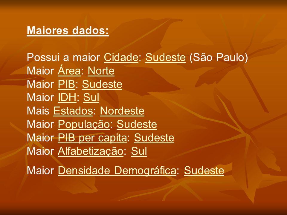 Maiores dados: Possui a maior Cidade: Sudeste (São Paulo) Maior Área: Norte Maior PIB: Sudeste Maior IDH: Sul Mais Estados: Nordeste Maior População: