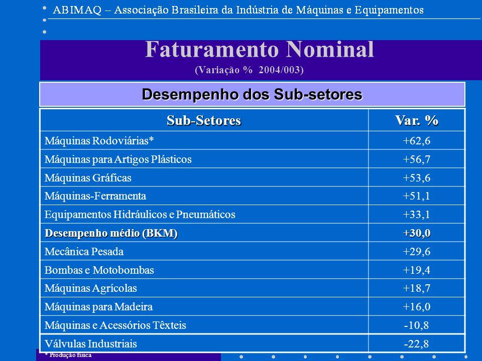 DEEE Faturamento Nominal (Variação % 2004/003) Desempenho dos Sub-setores Sub-Setores Var.