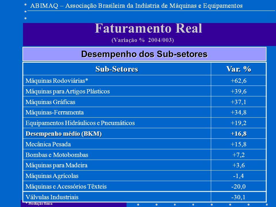 DEEE Faturamento Real (Variação % 2004/003) Desempenho dos Sub-setores Sub-Setores Var.