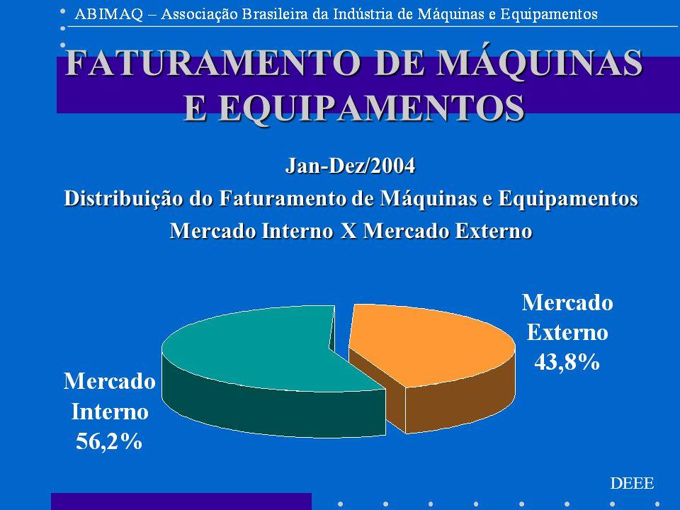DEEE FATURAMENTO DE MÁQUINAS E EQUIPAMENTOS Jan-Dez/2004 Distribuição do Faturamento de Máquinas e Equipamentos Mercado Interno X Mercado Externo