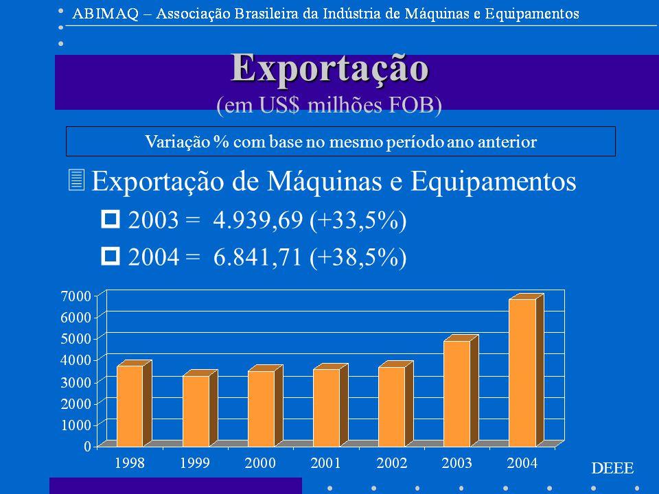 DEEE Exportação Exportação (em US$ milhões FOB) 3Exportação de Máquinas e Equipamentos p 2003 = 4.939,69 (+33,5%) p 2004 = 6.841,71 (+38,5%) Variação % com base no mesmo período ano anterior