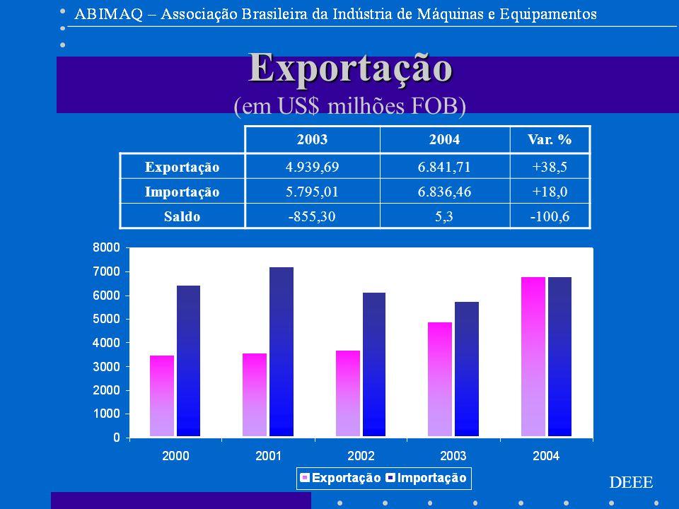 DEEE Exportação Exportação (em US$ milhões FOB) 20032004Var.