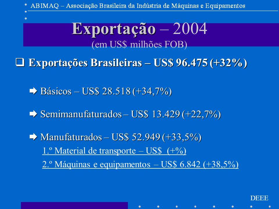DEEE Exportação Exportação – 2004 (em US$ milhões FOB)  Exportações Brasileiras – US$ 96.475 (+32%)  Básicos – US$ 28.518 (+34,7%)  Semimanufaturados – US$ 13.429 (+22,7%)  Manufaturados – US$ 52.949 (+33,5%) 1.º Material de transporte – US$ (+%) 2.º Máquinas e equipamentos – US$ 6.842 (+38,5%)
