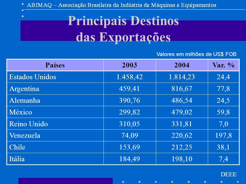 DEEE Principais Destinos das Exportações Países20032004Var.