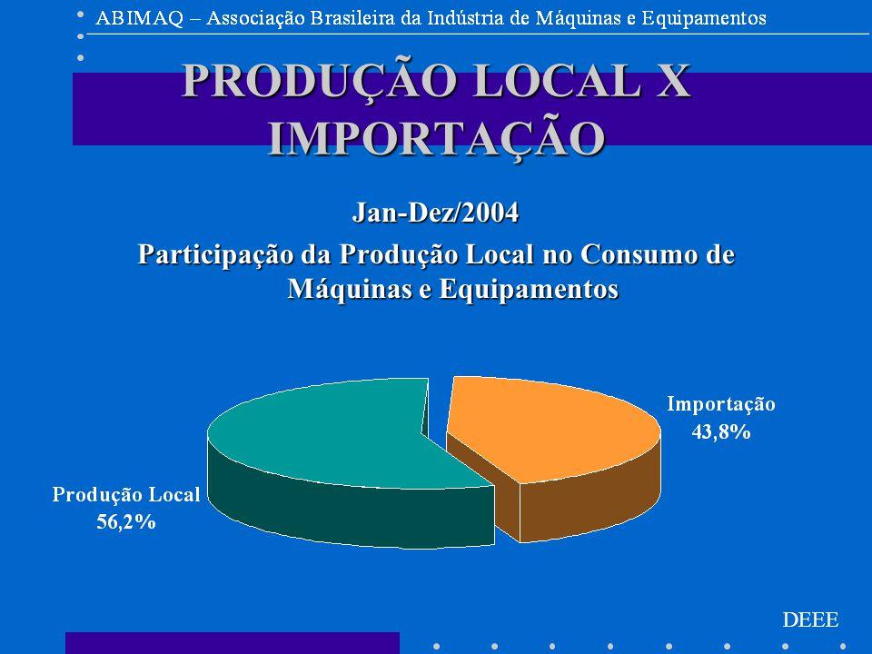 DEEE PRODUÇÃO LOCAL X IMPORTAÇÃO Jan-Dez/2004 Participação da Produção Local no Consumo de Máquinas e Equipamentos
