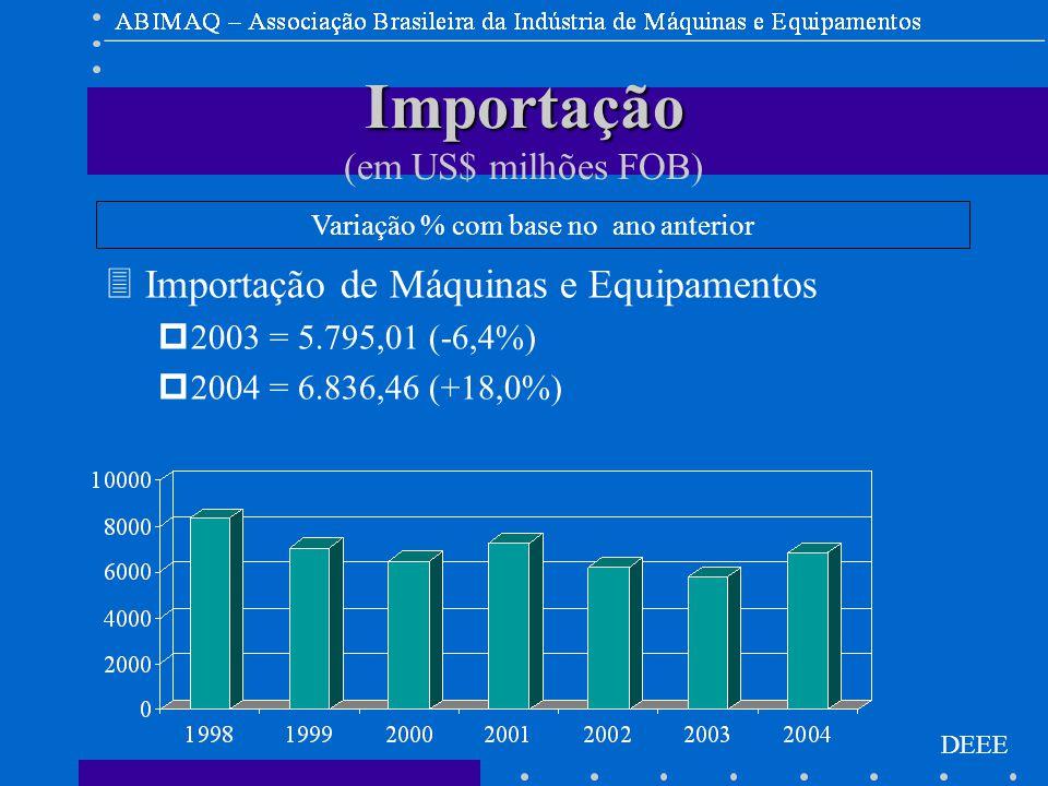 DEEE Variação % com base no ano anterior 3Importação de Máquinas e Equipamentos p2003 = 5.795,01 (-6,4%) p2004 = 6.836,46 (+18,0%) Importação Importação (em US$ milhões FOB)