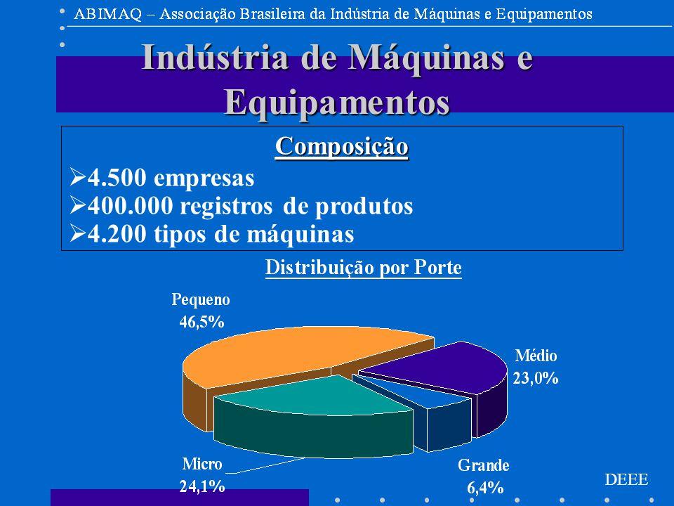 DEEE Indústria de Máquinas e Equipamentos Composição  4.500 empresas  400.000 registros de produtos  4.200 tipos de máquinas