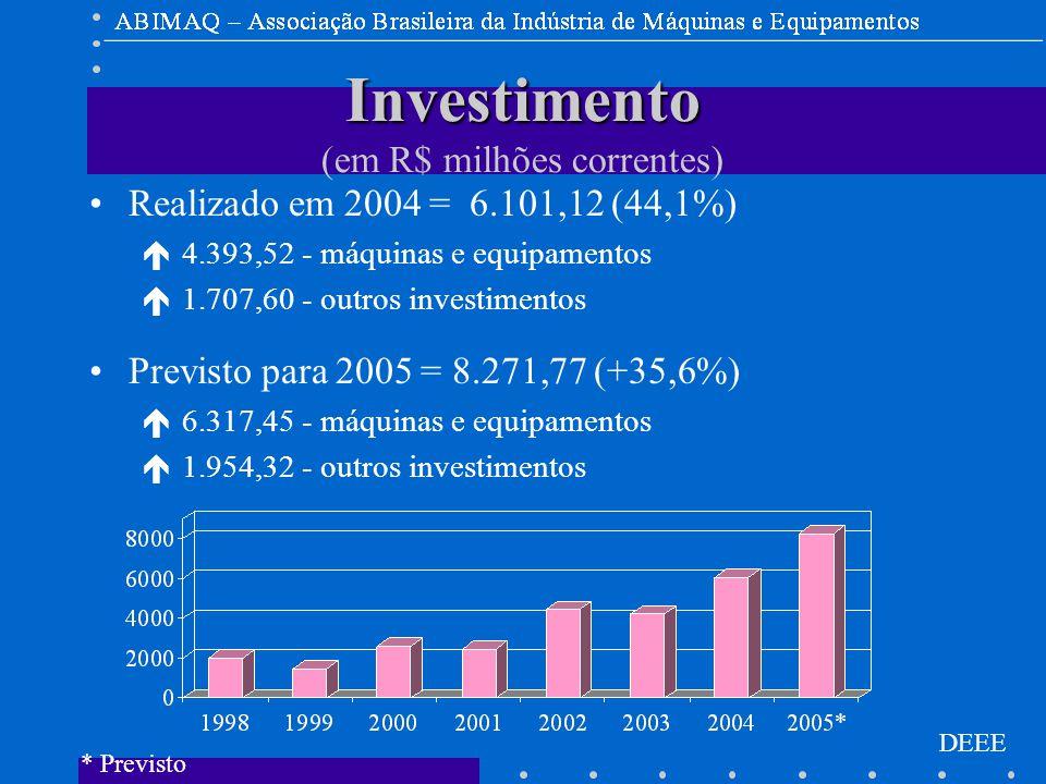 DEEE Investimento Investimento (em R$ milhões correntes) Realizado em 2004 = 6.101,12 (44,1%) é 4.393,52 - máquinas e equipamentos é 1.707,60 - outros investimentos Previsto para 2005 = 8.271,77 (+35,6%) é 6.317,45 - máquinas e equipamentos é 1.954,32 - outros investimentos * Previsto