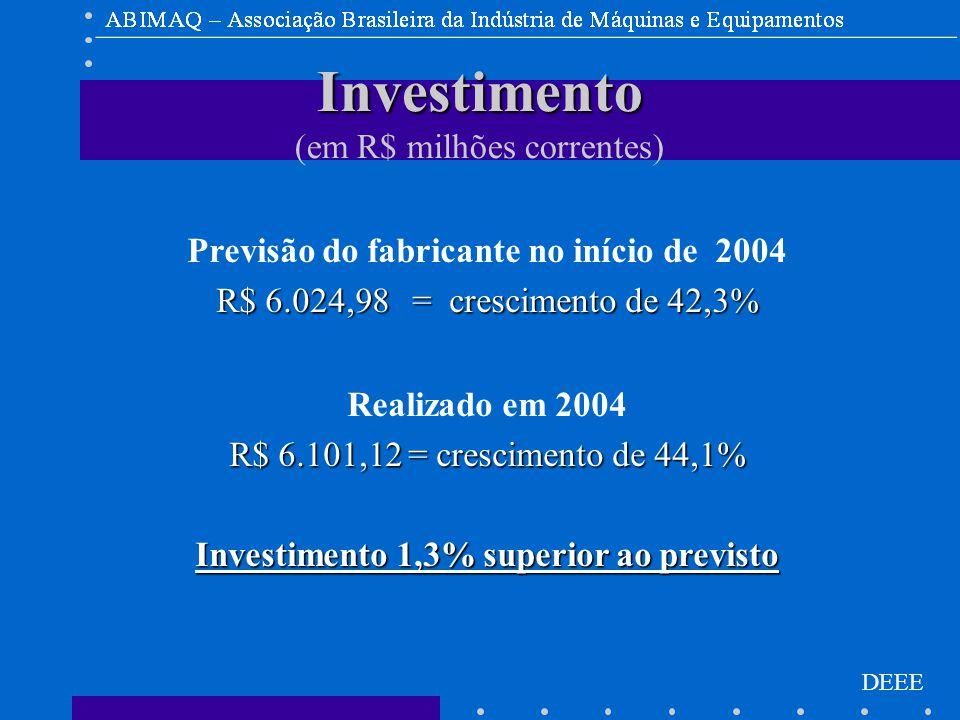 DEEE Investimento Investimento (em R$ milhões correntes) Previsão do fabricante no início de 2004 R$ 6.024,98 = crescimento de 42,3% Realizado em 2004 R$ 6.101,12 = crescimento de 44,1% Investimento 1,3% superior ao previsto
