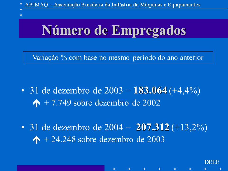 DEEE Número de Empregados 183.06431 de dezembro de 2003 – 183.064 (+4,4%) é + 7.749 sobre dezembro de 2002 207.31231 de dezembro de 2004 – 207.312 (+13,2%) é + 24.248 sobre dezembro de 2003 Variação % com base no mesmo período do ano anterior