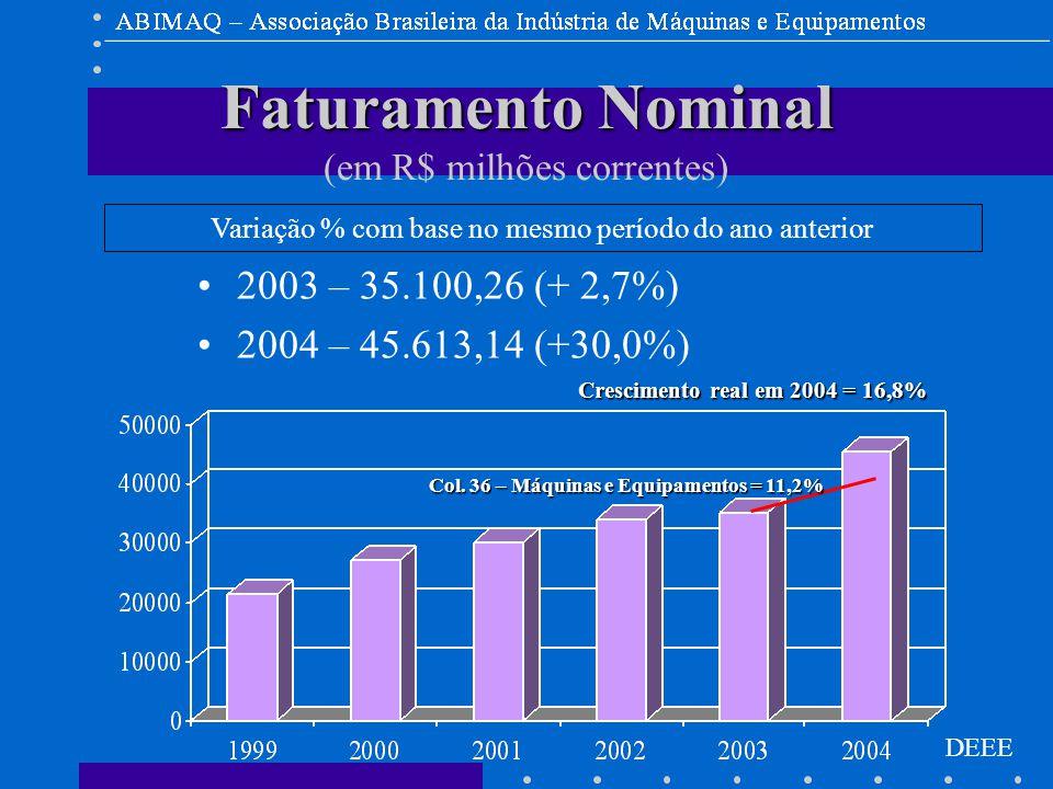 DEEE Faturamento Nominal Faturamento Nominal (em R$ milhões correntes) 2003 – 35.100,26 (+ 2,7%) 2004 – 45.613,14 (+30,0%) Variação % com base no mesmo período do ano anterior Crescimento real em 2004 = 16,8% Col.