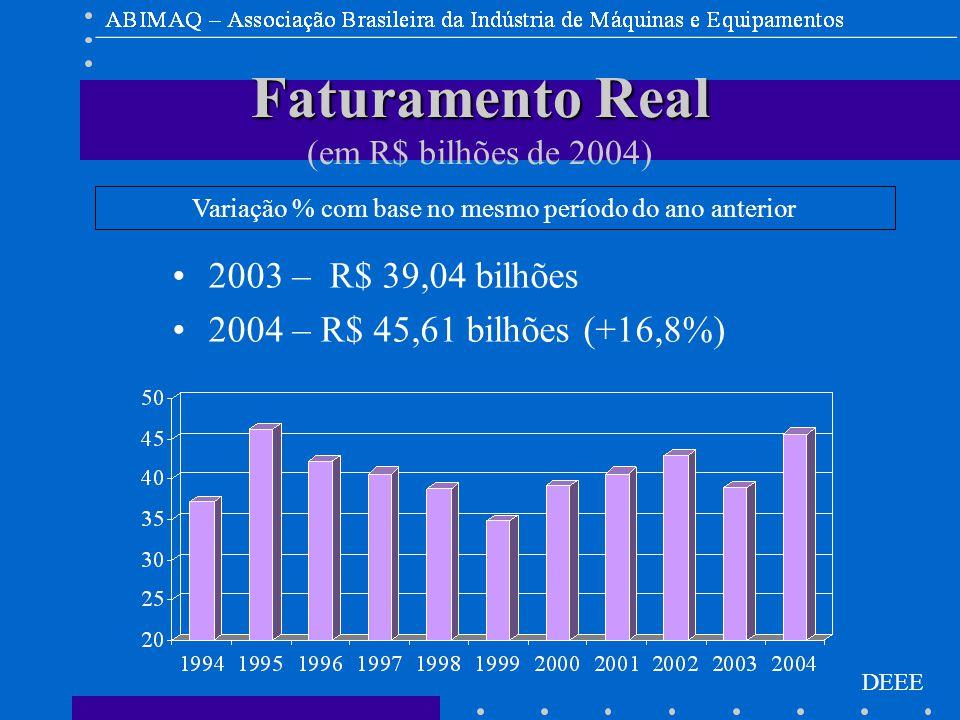DEEE Faturamento Real Faturamento Real (em R$ bilhões de 2004) 2003 – R$ 39,04 bilhões 2004 – R$ 45,61 bilhões (+16,8%) Variação % com base no mesmo período do ano anterior