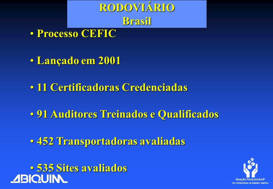 Atuação Responsável ® Um compromisso da Indústria Química ABIQUIM BRASIL Julho de 2007 www.abiquim.org.br