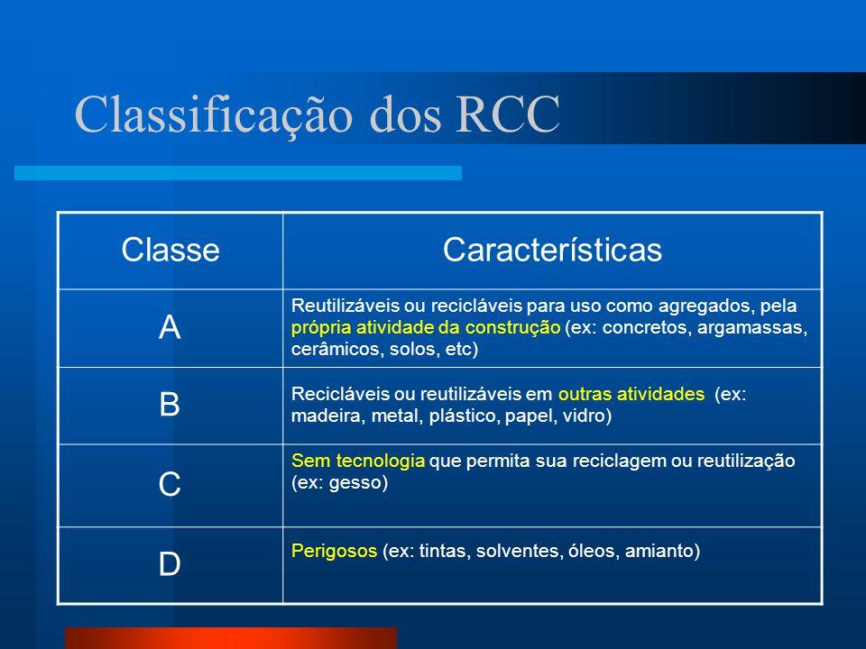 ClasseCaracterísticas A Reutilizáveis ou recicláveis para uso como agregados, pela própria atividade da construção (ex: concretos, argamassas, cerâmic
