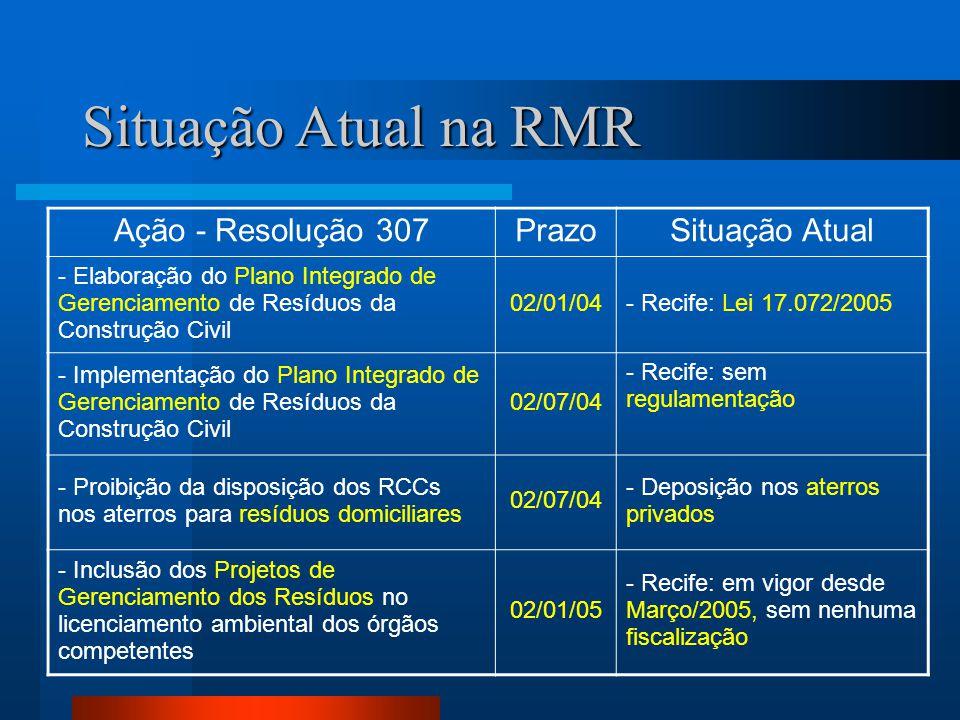 Situação Atual na RMR Ação - Resolução 307PrazoSituação Atual - Elaboração do Plano Integrado de Gerenciamento de Resíduos da Construção Civil 02/01/0
