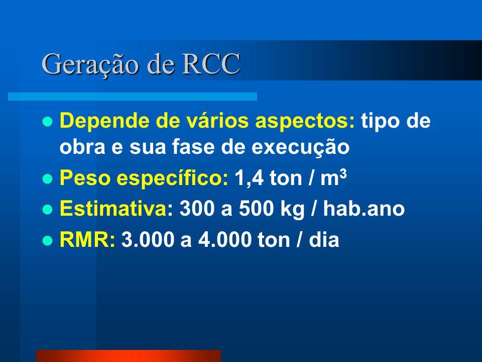 Geração de RCC Depende de vários aspectos: tipo de obra e sua fase de execução Peso específico: 1,4 ton / m 3 Estimativa: 300 a 500 kg / hab.ano RMR: