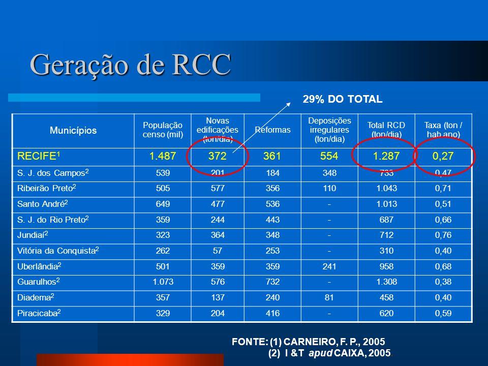 Geração de RCC Municípios População censo (mil) Novas edificações (ton/dia) Reformas Deposições irregulares (ton/dia) Total RCD (ton/dia) Taxa (ton /