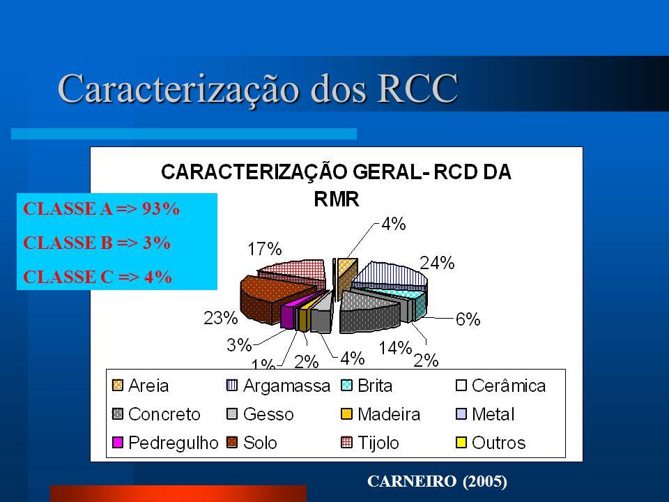 Caracterização dos RCC CLASSE A => 93% CLASSE B => 3% CLASSE C => 4% CARNEIRO (2005)