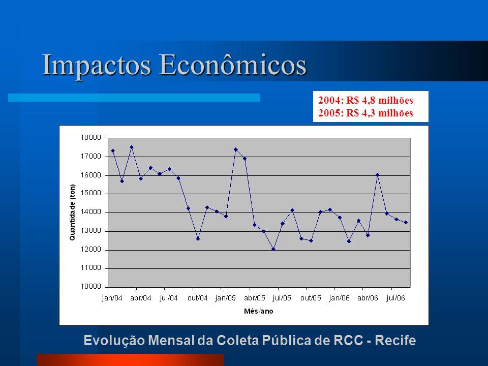 Impactos Econômicos Evolução Mensal da Coleta Pública de RCC - Recife 2004: R$ 4,8 milhões 2005: R$ 4,3 milhões