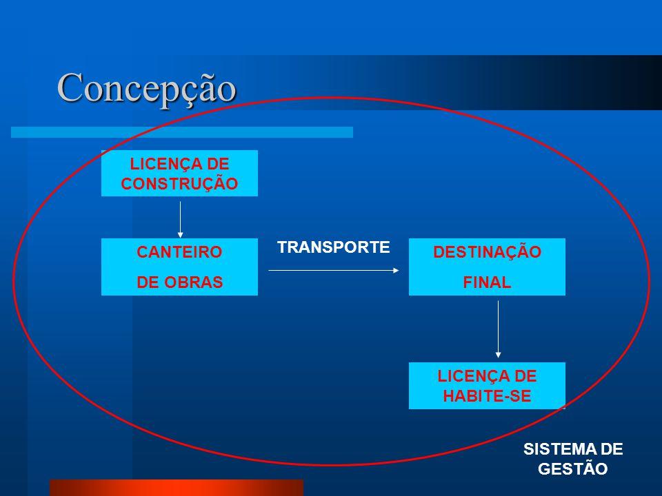 Concepção CANTEIRO DE OBRAS DESTINAÇÃO FINAL TRANSPORTE SISTEMA DE GESTÃO LICENÇA DE CONSTRUÇÃO LICENÇA DE HABITE-SE
