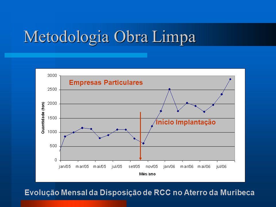 Evolução Mensal da Disposição de RCC no Aterro da Muribeca Início Implantação Empresas Particulares