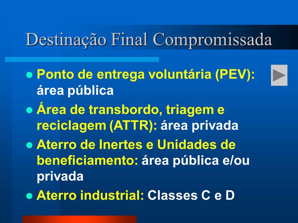 Destinação Final Compromissada Ponto de entrega voluntária (PEV): área pública Área de transbordo, triagem e reciclagem (ATTR): área privada Aterro de