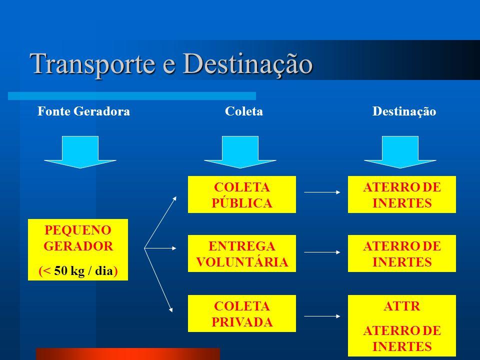 Transporte e Destinação Fonte Geradora PEQUENO GERADOR (< 50 kg / dia) Coleta ENTREGA VOLUNTÁRIA COLETA PÚBLICA COLETA PRIVADA Destinação ATERRO DE IN