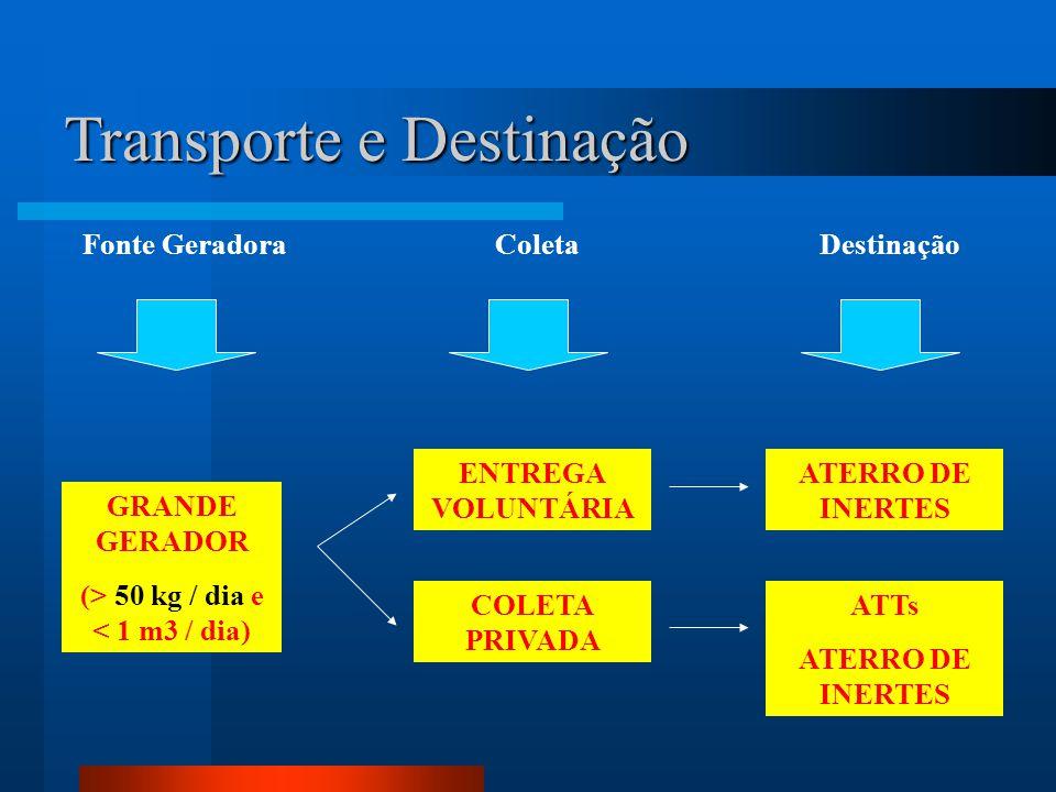 Transporte e Destinação Fonte Geradora GRANDE GERADOR (> 50 kg / dia e < 1 m3 / dia) Coleta ENTREGA VOLUNTÁRIA COLETA PRIVADA Destinação ATERRO DE INE