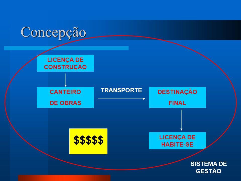 Concepção CANTEIRO DE OBRAS DESTINAÇÃO FINAL TRANSPORTE SISTEMA DE GESTÃO LICENÇA DE CONSTRUÇÃO LICENÇA DE HABITE-SE $$$$$