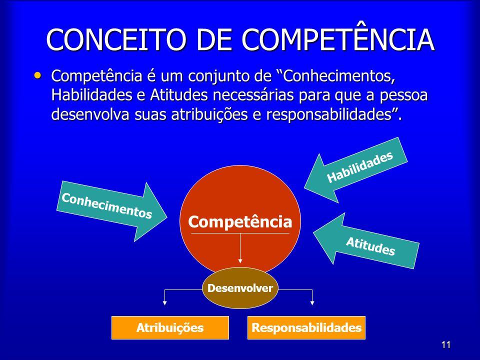 """11 CONCEITO DE COMPETÊNCIA Competência é um conjunto de """"Conhecimentos, Habilidades e Atitudes necessárias para que a pessoa desenvolva suas atribuiçõ"""