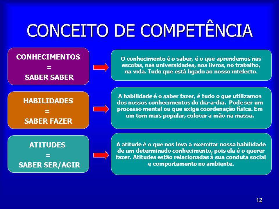 12 CONCEITO DE COMPETÊNCIA CONHECIMENTOS = SABER SABER HABILIDADES = SABER FAZER ATITUDES = SABER SER/AGIR O conhecimento é o saber, é o que aprendemo