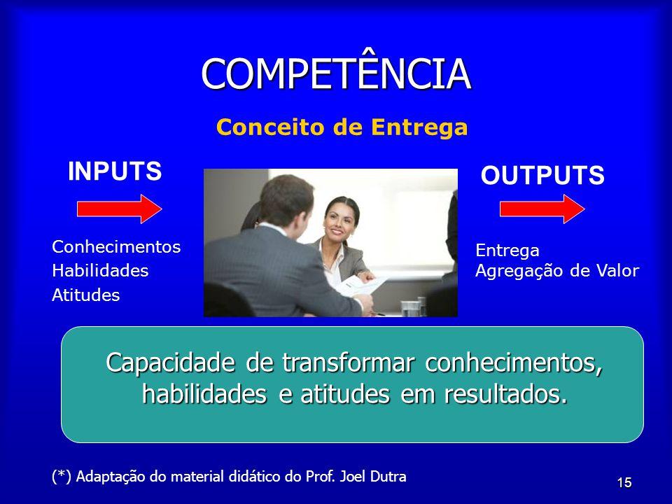 15 COMPETÊNCIA Conceito de Entrega INPUTS OUTPUTS Conhecimentos Habilidades Atitudes Entrega Agregação de Valor Capacidade de transformar conhecimento
